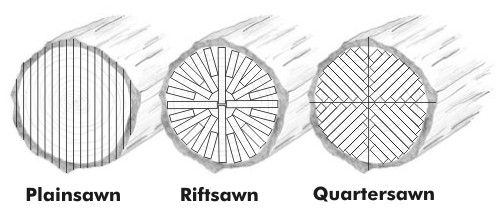 Analyzing Wood Species Grain And Sawing Methods