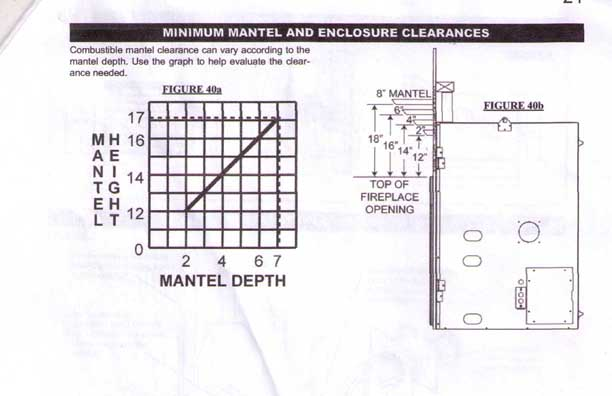 Mantel Clearance for Masonry Versus Manufactured Fireplaces
