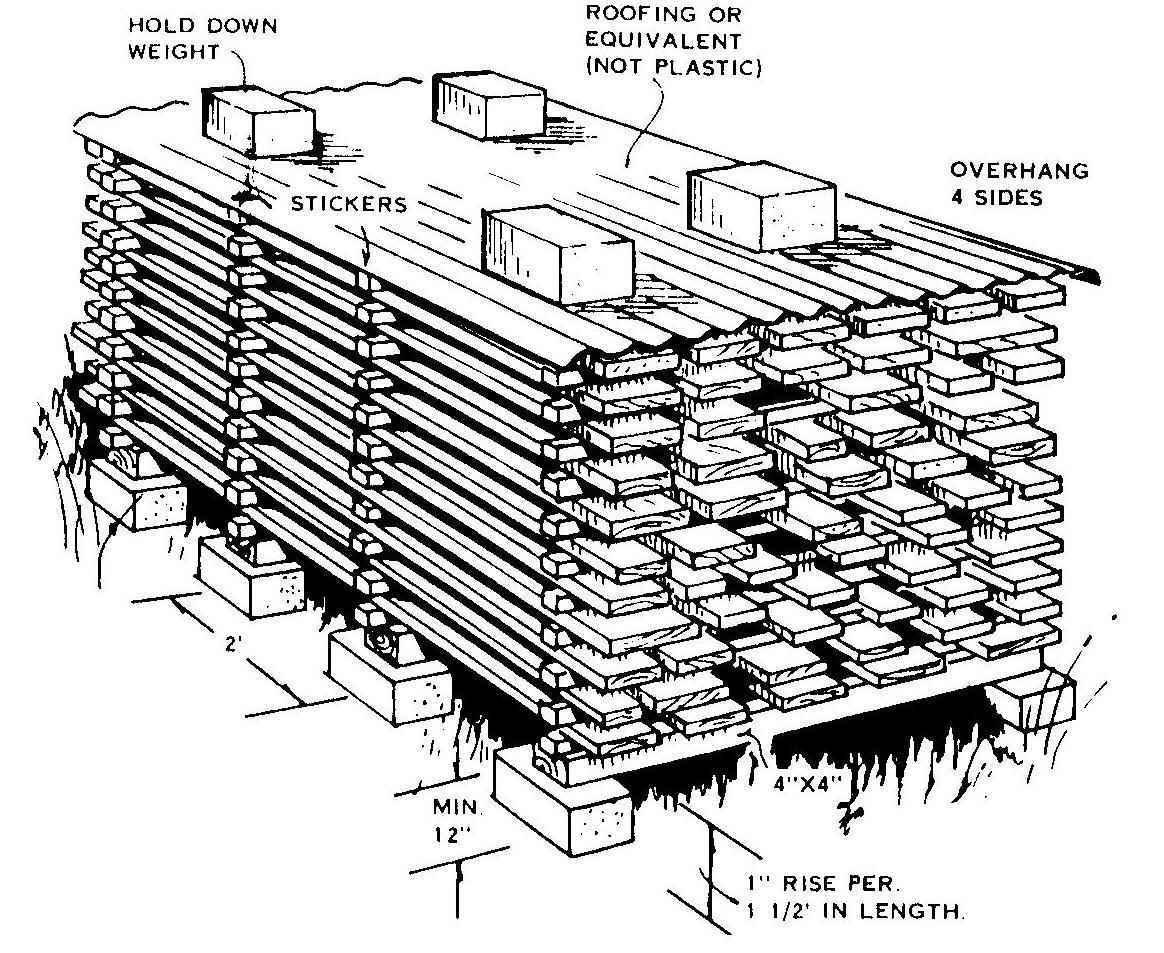 Hardwood lumber stickering diagram taken from http://www.ul.ie/~woodtech